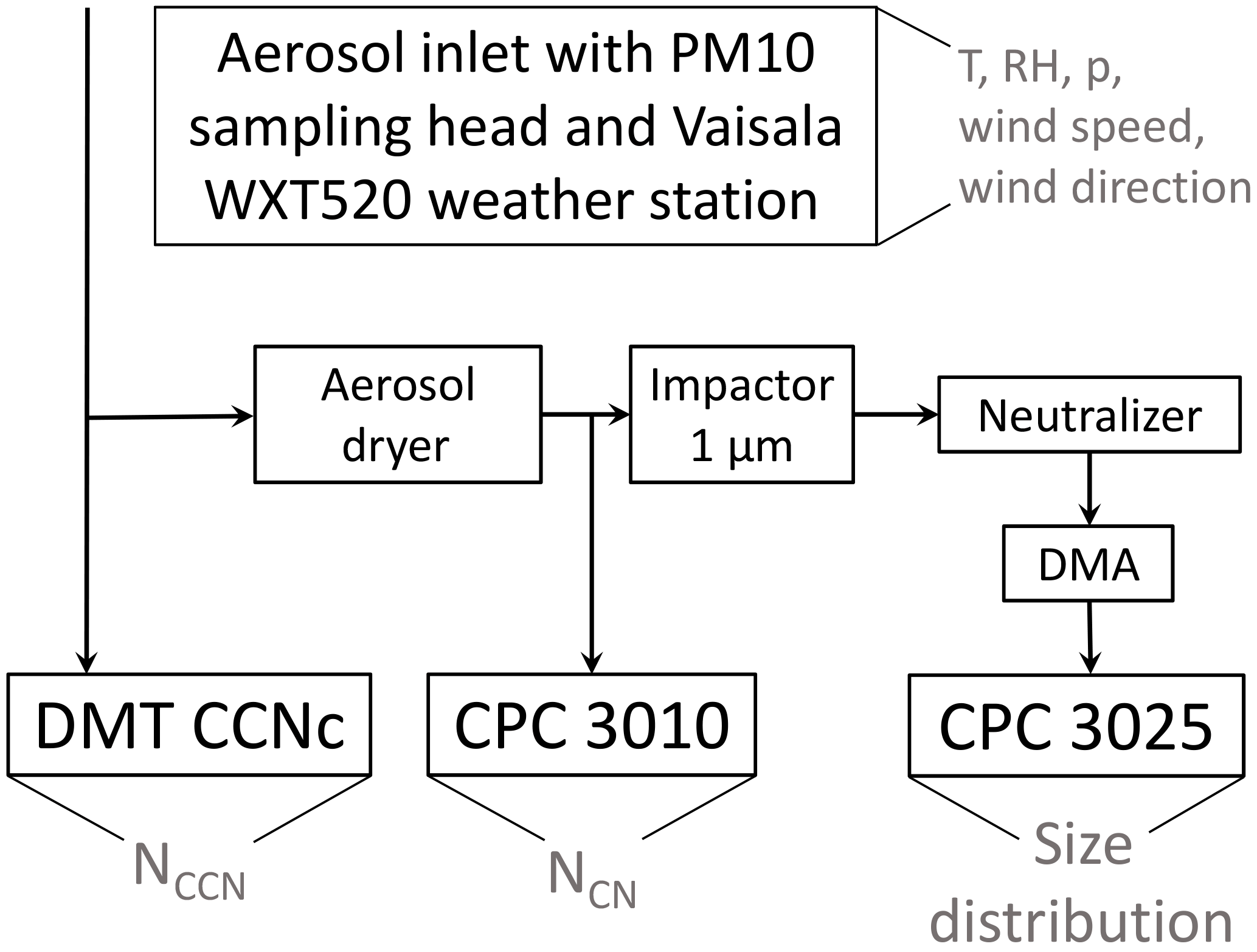 ACP - Measurements of aerosol and CCN properties in the