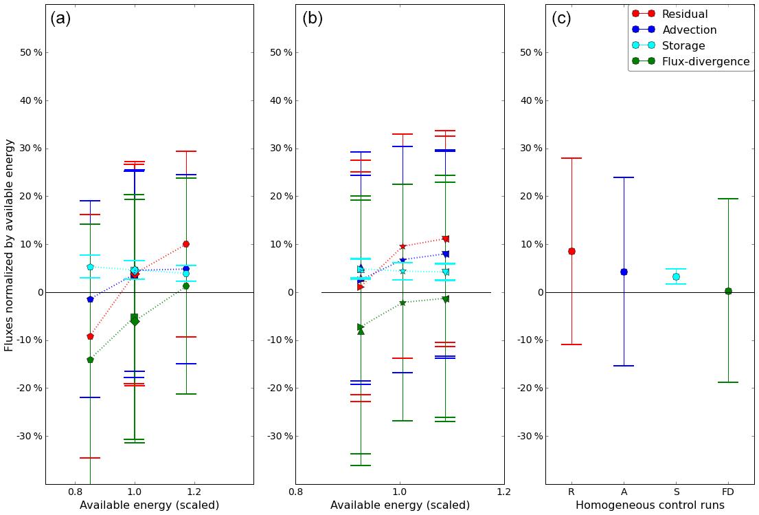 ACP - The influence of idealized surface heterogeneity on