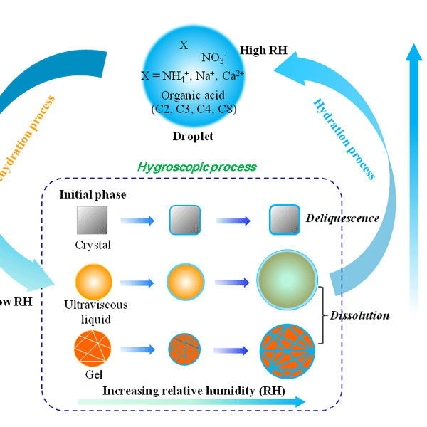 ACP - Relations - Ice-nucleating particle concentrations unaffected