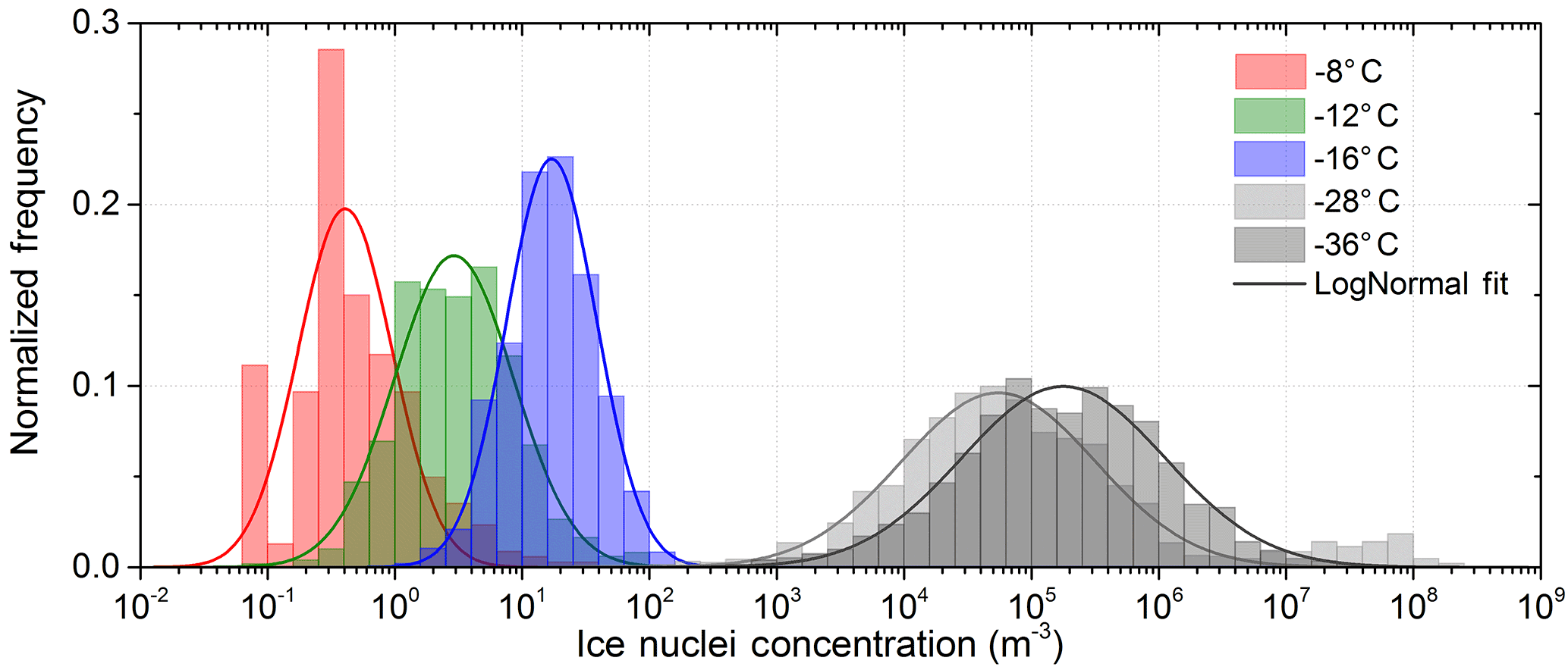 ACP - Concentration and variability of ice nuclei in the
