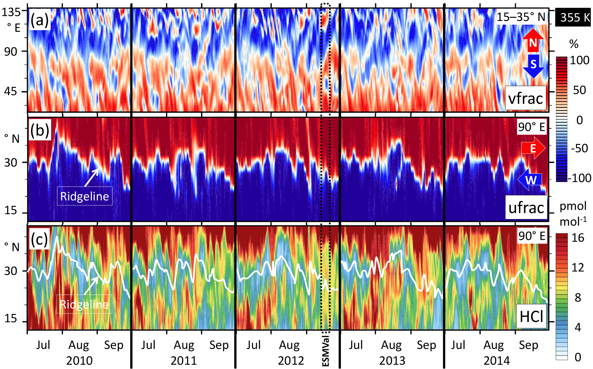 ACP - Dynamics and composition of the Asian summer monsoon