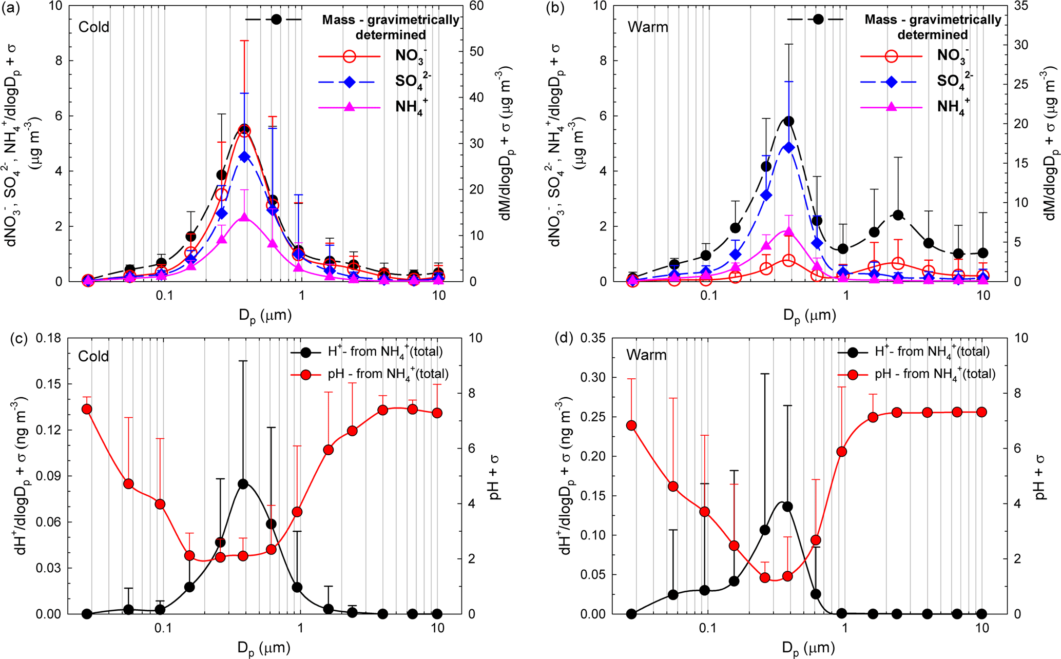 ACP - Chemical characteristics of size-resolved atmospheric