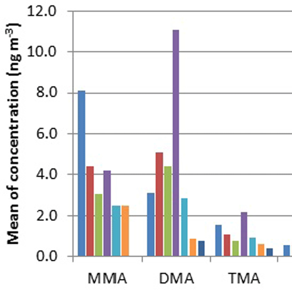 AMT - Relations - Data inversion methods to determine sub-3