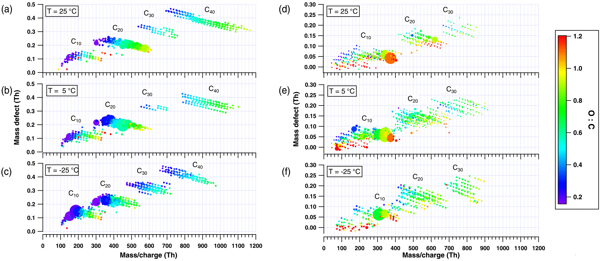 ACP - Influence of temperature on the molecular composition