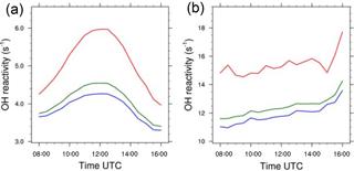 https://www.atmos-chem-phys.net/18/6601/2018/acp-18-6601-2018-f09