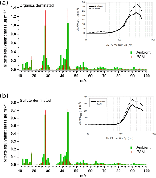 ACP - Relations - A sub-decadal trend in diacids in