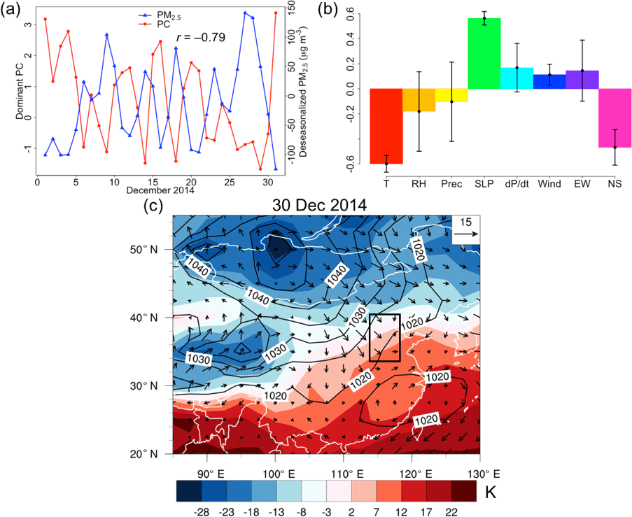 57de22b8551c ACP - Synoptic meteorological modes of variability for fine ...