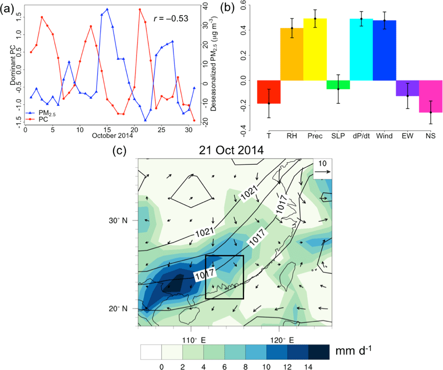 ACP - Synoptic meteorological modes of variability for fine