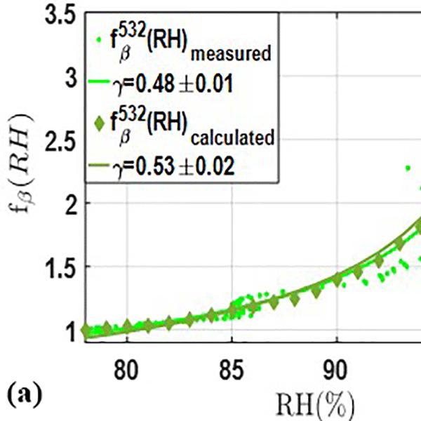 ACP - Relations - Variability of carbonaceous aerosols in