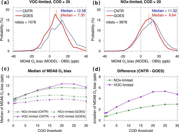ACP - Relations - Reactive nitrogen in atmospheric emission
