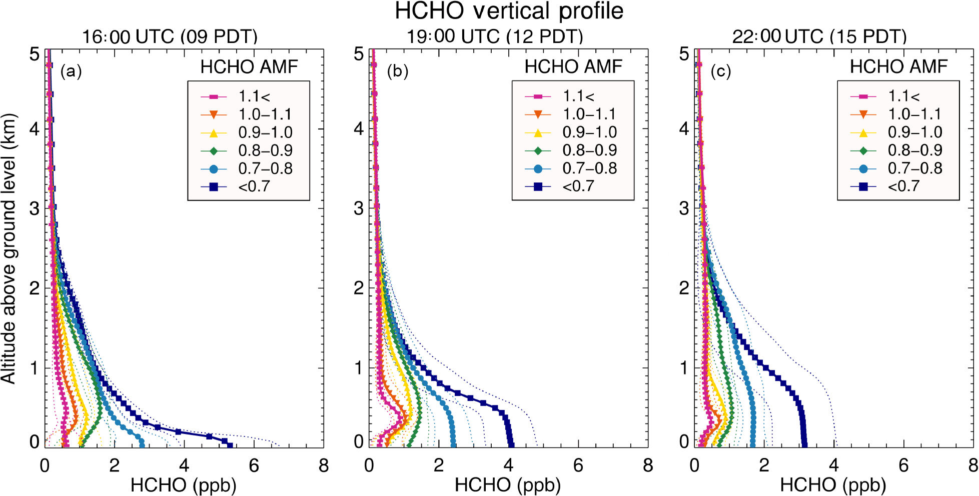 ACP - Impact of high-resolution a priori profiles on satellite-based