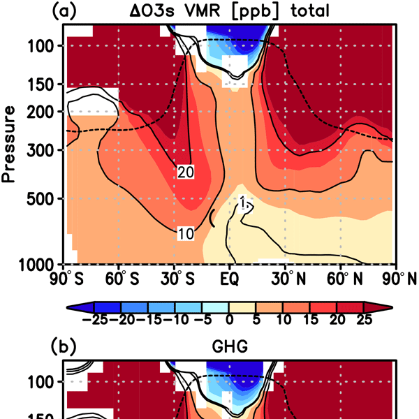 ACP - Relations - Extratropical age of air trends and