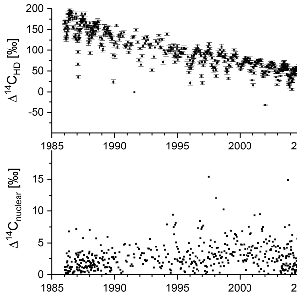 GMD - Relations - Compiled records of carbon isotopes in