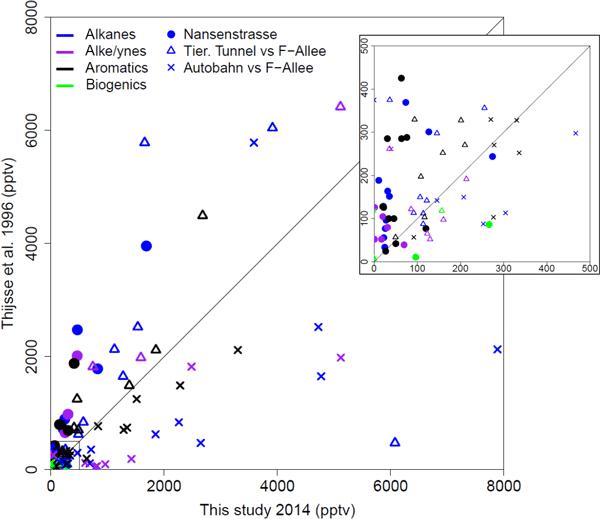 BG - Relations - Seasonal measurements of total OH reactivity
