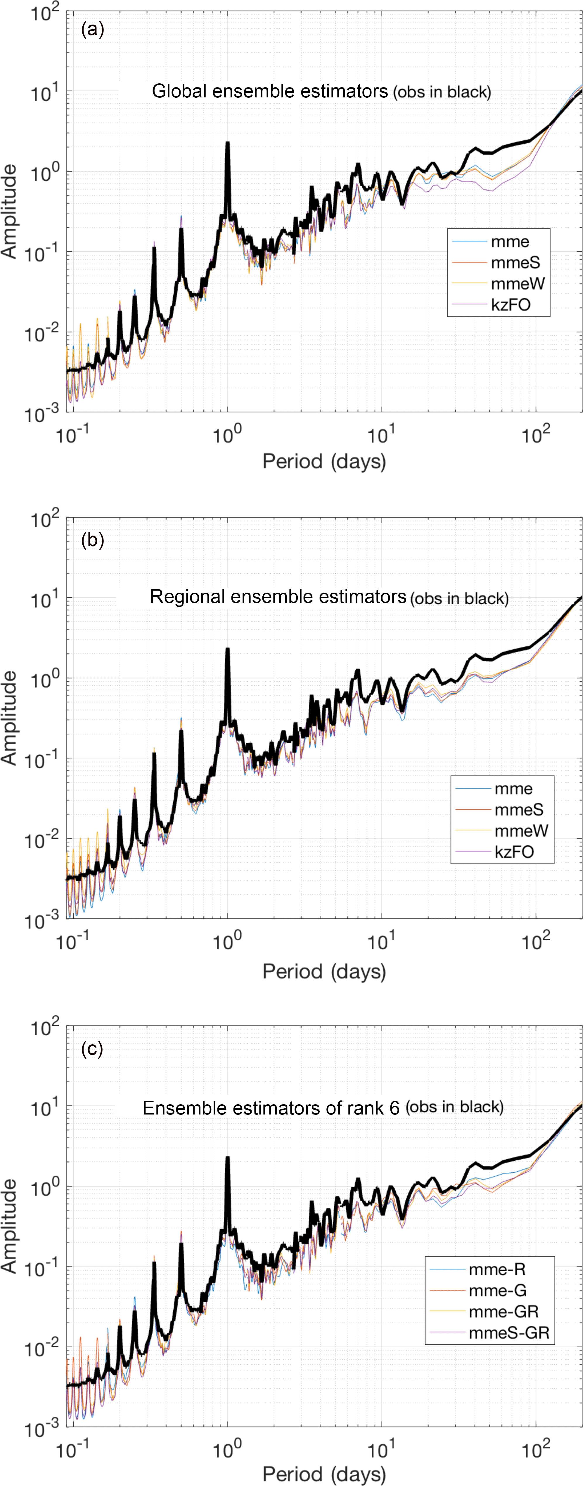 ACP - Two-scale multi-model ensemble: is a hybrid ensemble of