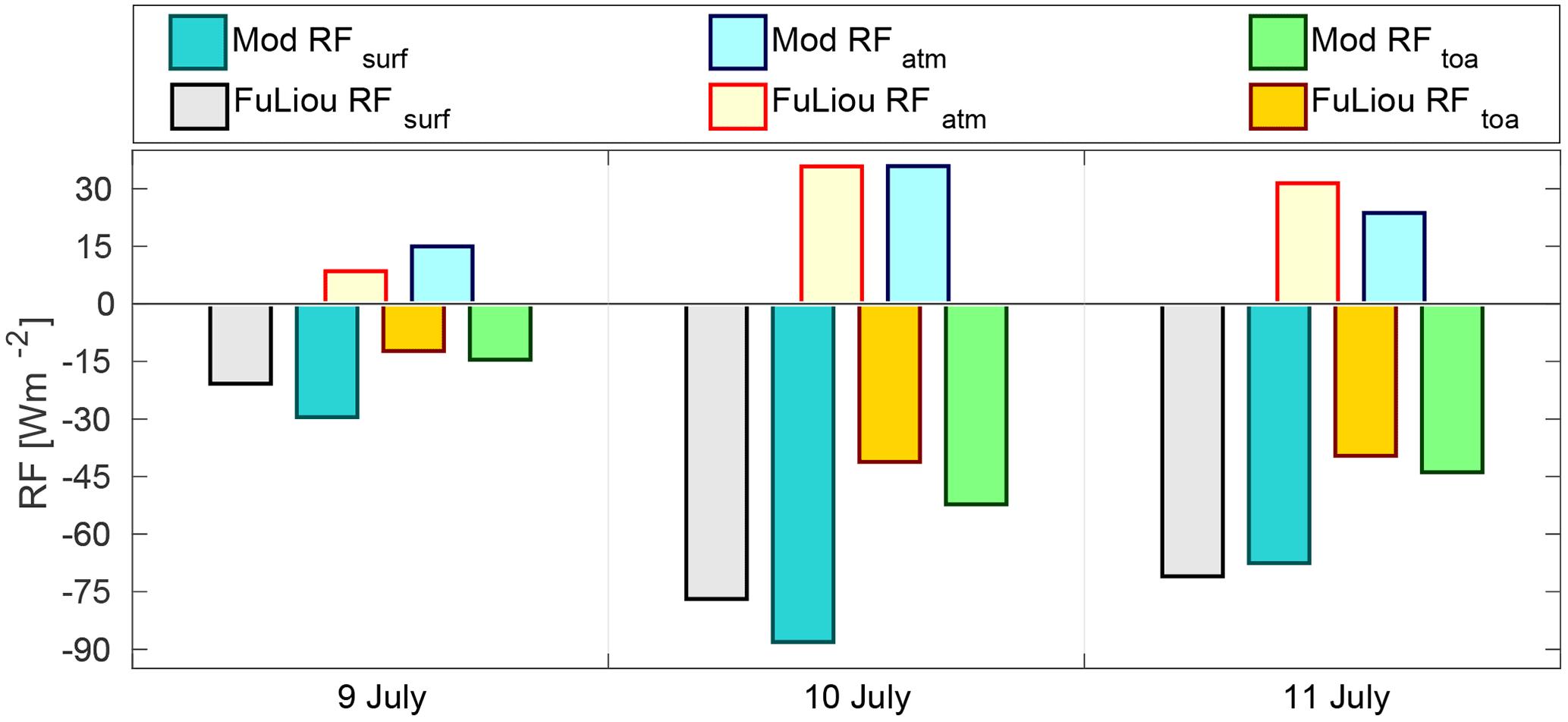 ACP - Radiative impact of an extreme Arctic biomass-burning event