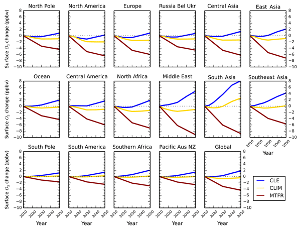 ACP - Relations - Modelled and observed changes in aerosols