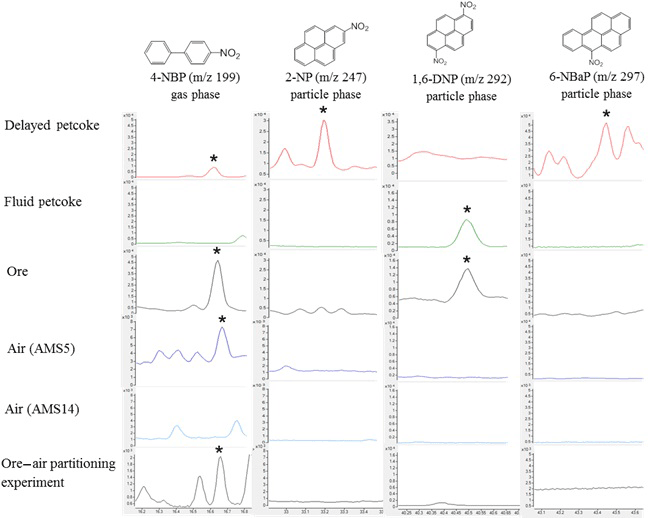 ACP - Comparison of polycyclic aromatic compounds in air