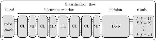 ACP - Identification of new particle formation events with deep learning