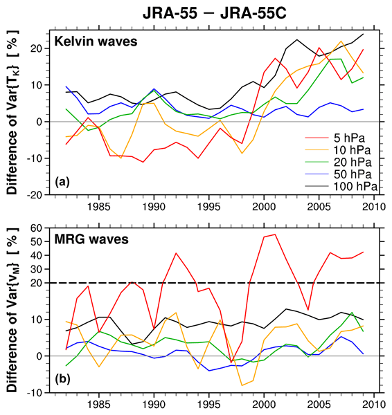 ACP - Relations - Comparison of equatorial wave activity in