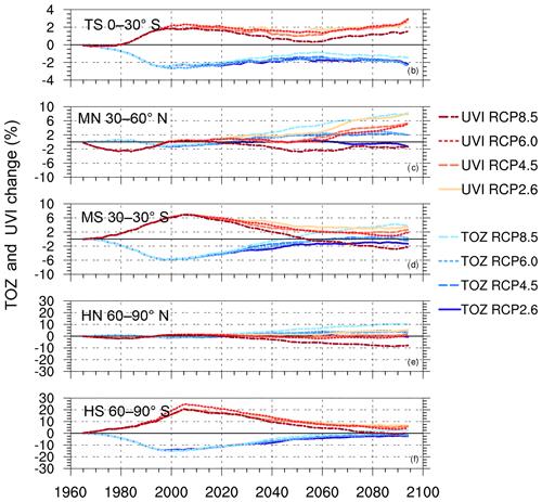 https://www.atmos-chem-phys.net/19/10087/2019/acp-19-10087-2019-f04