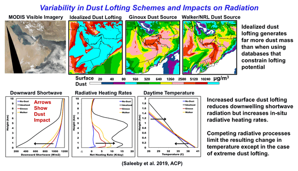 ACP - Relations - Radiative feedbacks of dust in snow over