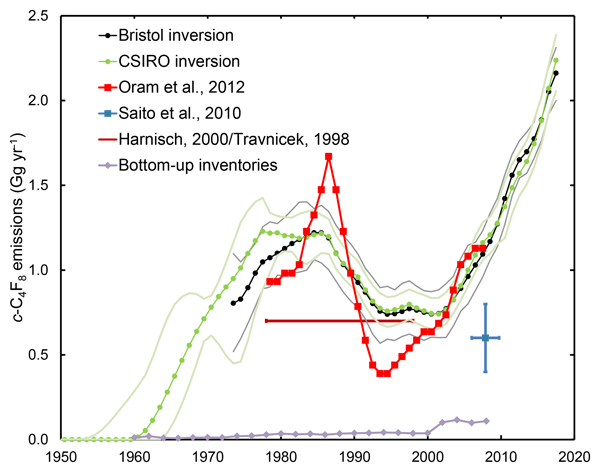 ACP - Relations - Assessing London CO2, CH4 and CO emissions