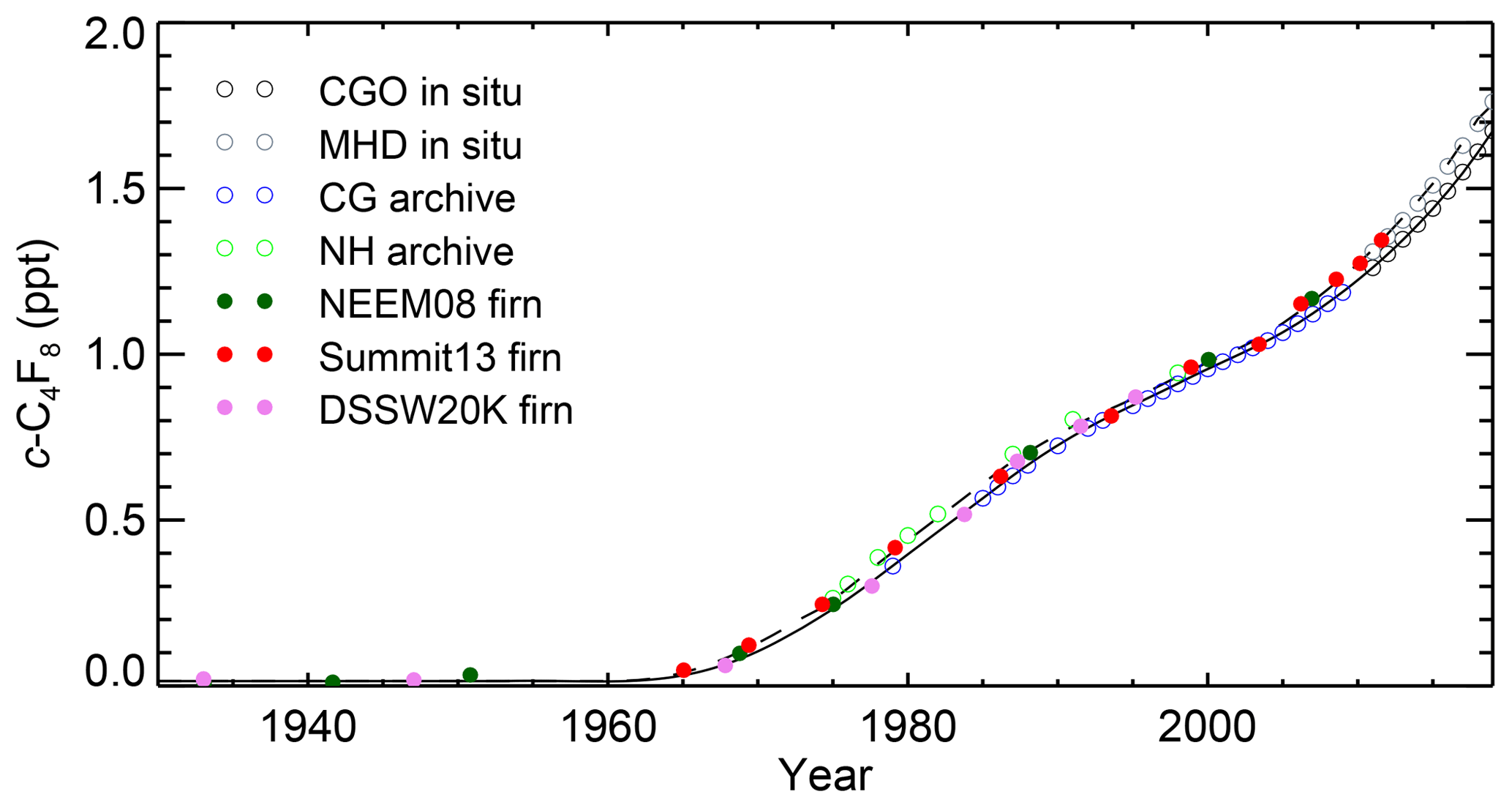 ACP - Perfluorocyclobutane (PFC-318, c-C4F8) in the global