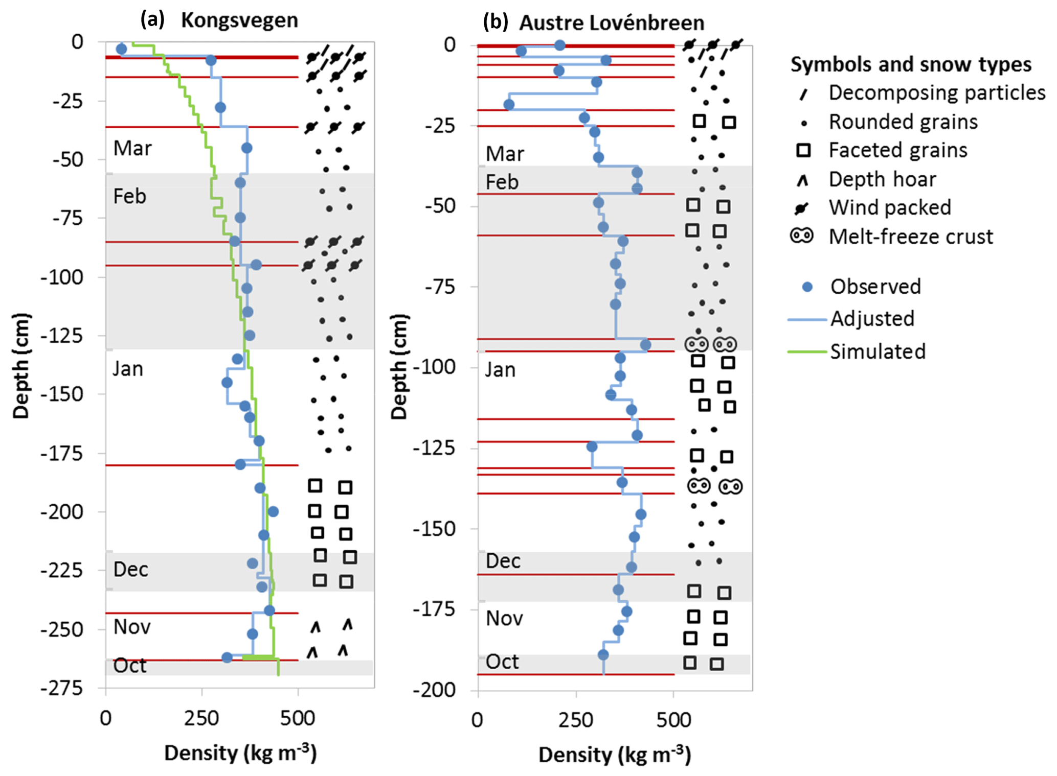 ACP - Deposition of ionic species and black carbon to the
