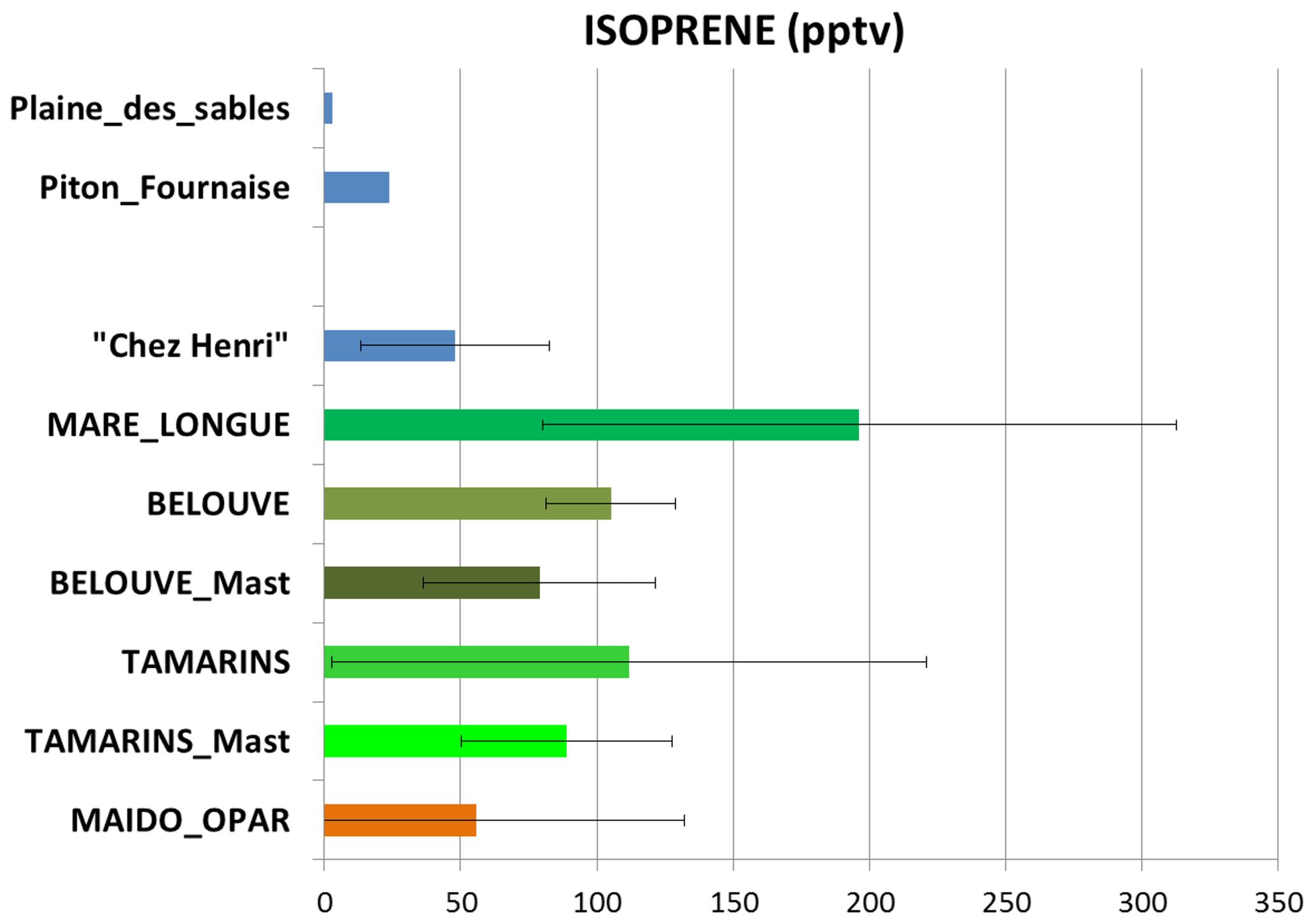 ACP - Preliminary results from the FARCE 2015 campaign