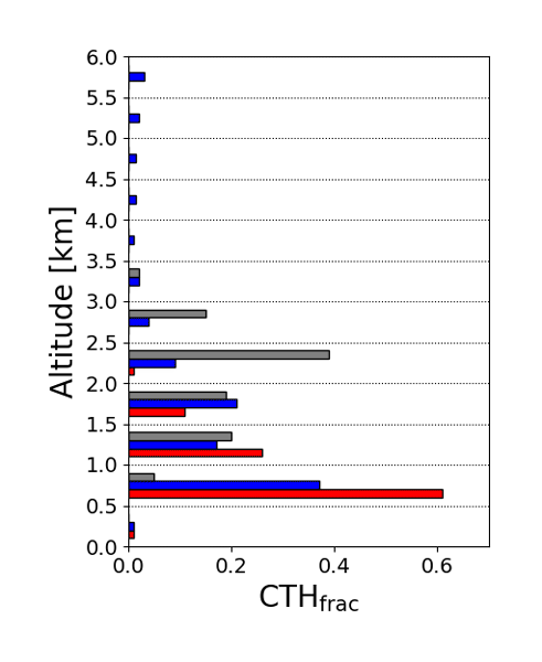 ACP - Relations - Four-dimensional distribution of the 2010