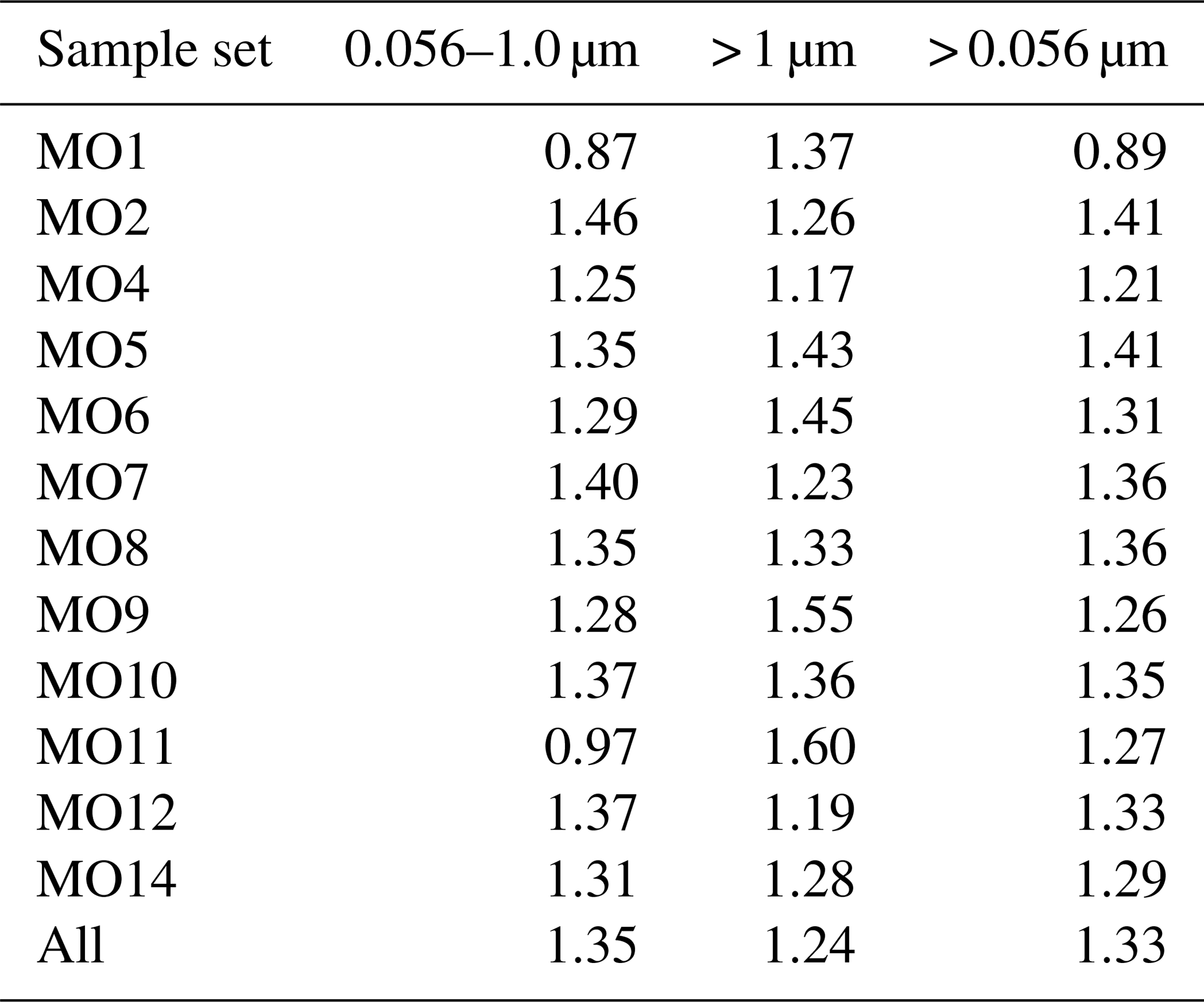 ACP - Size-resolved composition and morphology of