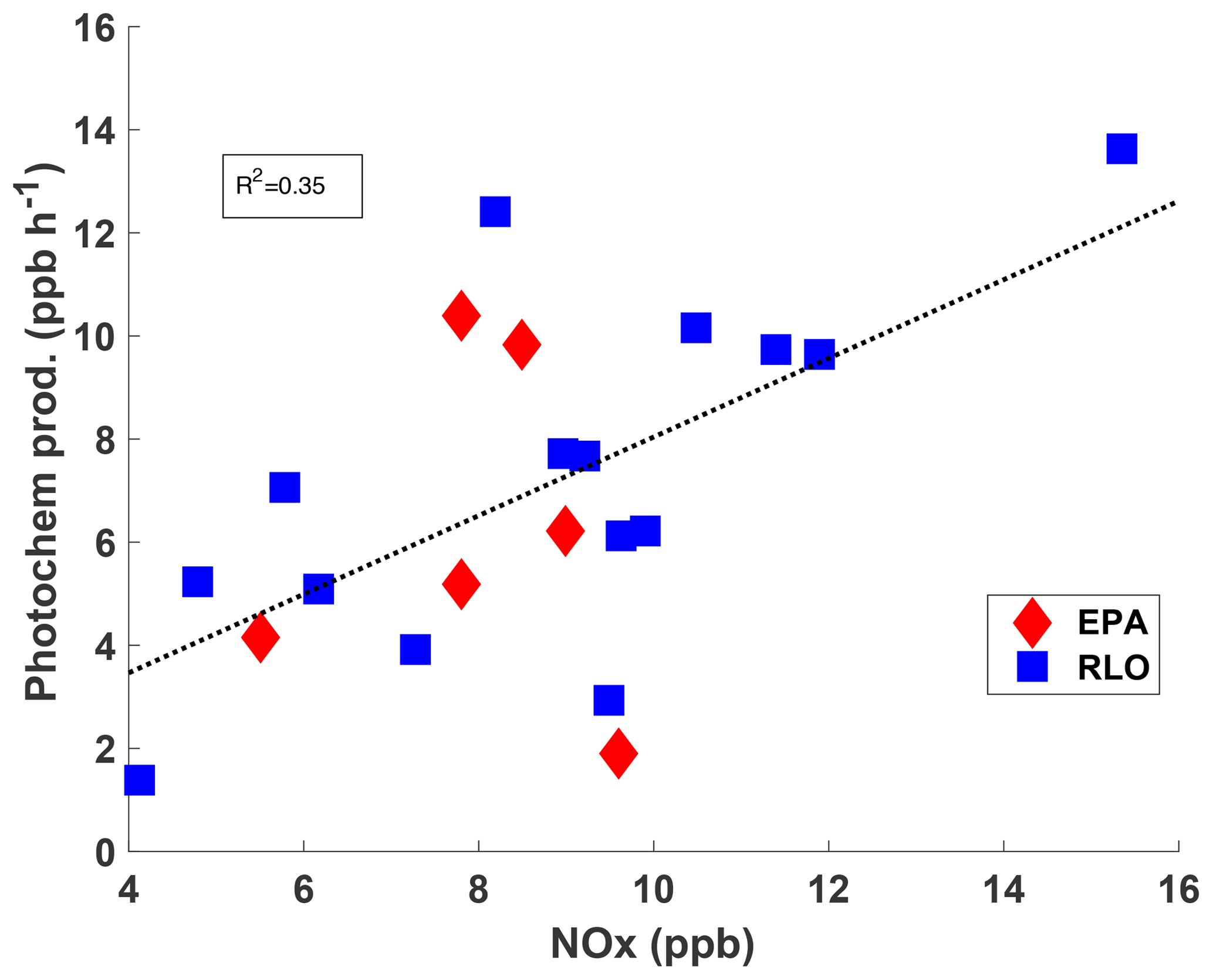ACP - Photochemical production of ozone and emissions of NOx