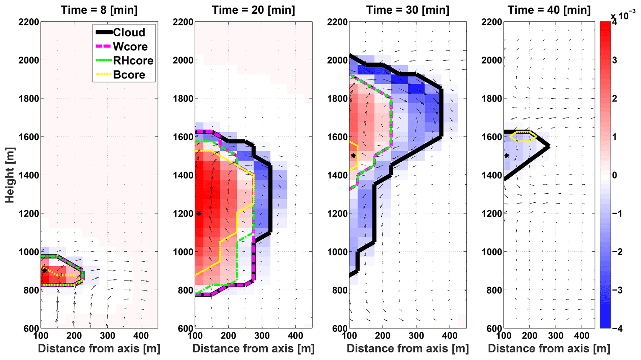ACP - Core and margin in warm convective clouds – Part 1