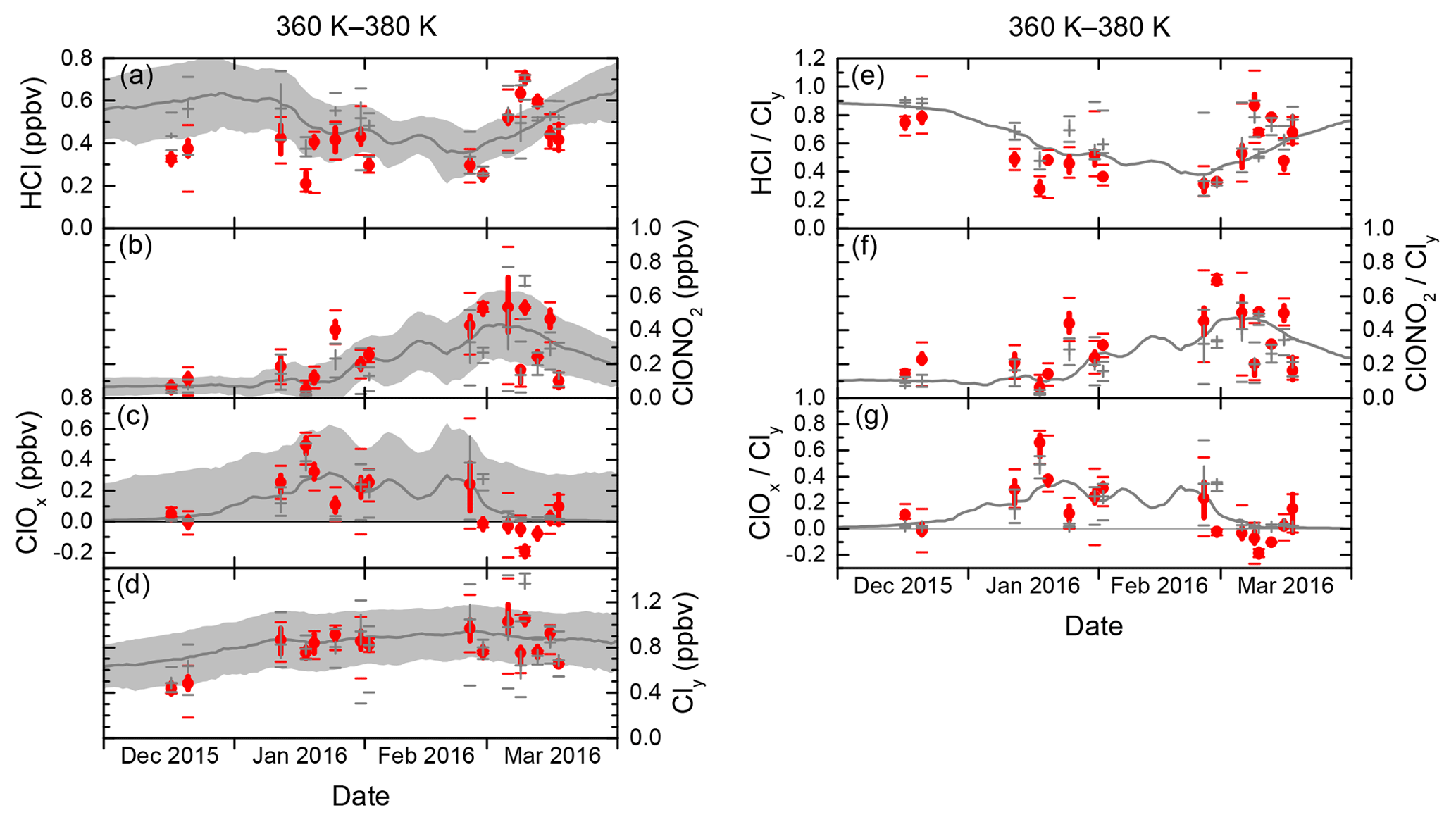 ACP - Chlorine partitioning in the lowermost Arctic vortex