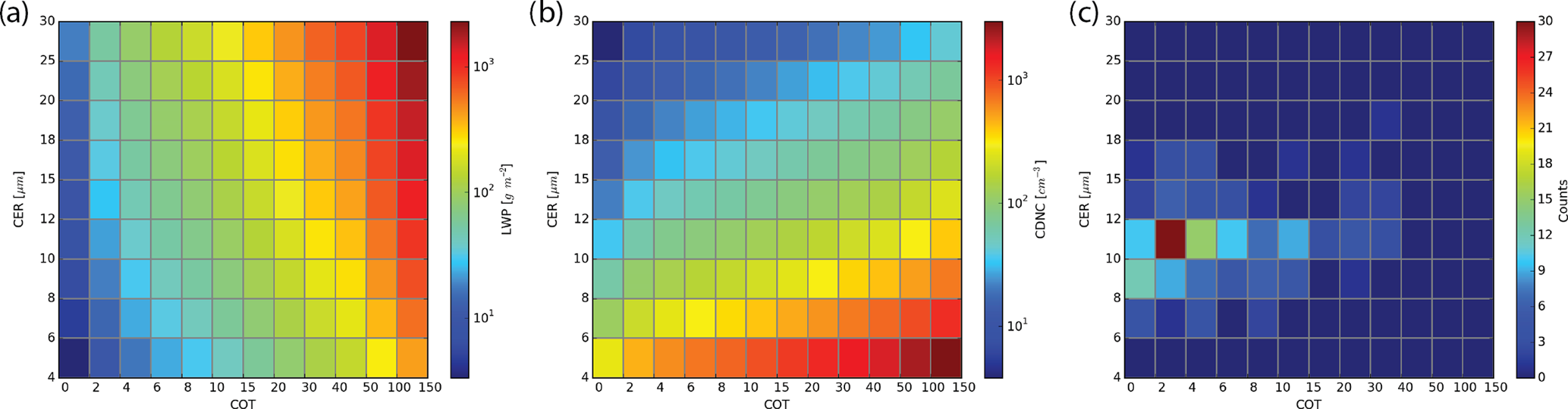 ACP - Subgrid variations of the cloud water and droplet number