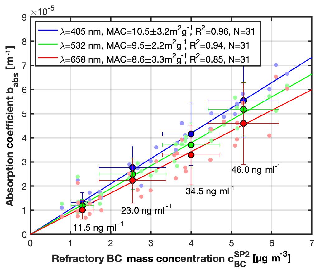 ACP - Specifying the light-absorbing properties of aerosol
