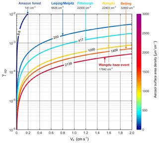 https://www.atmos-chem-phys.net/19/10981/2019/acp-19-10981-2019-f02