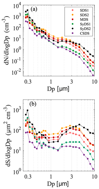 ACP - Size-dependent ice nucleation by airborne particles