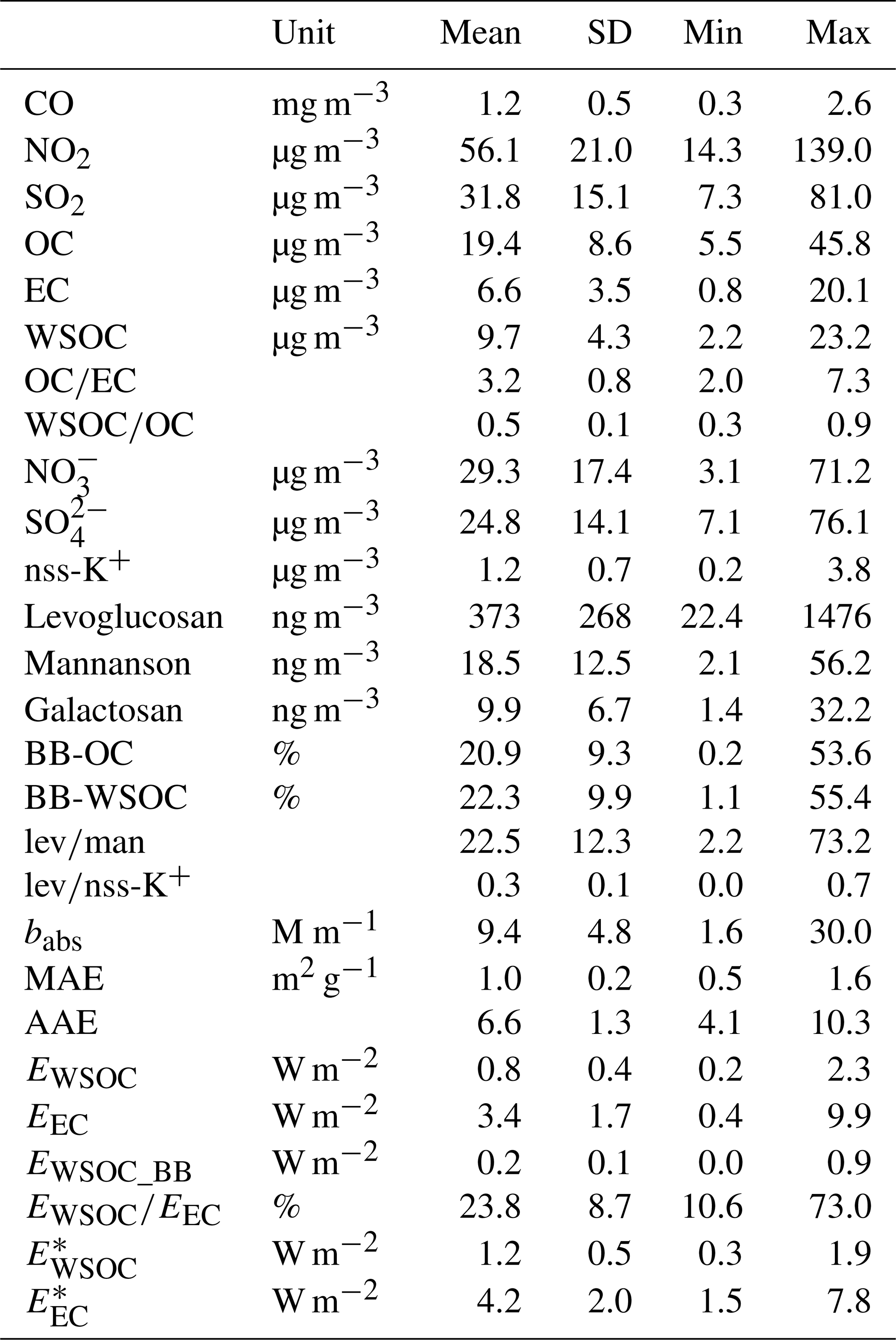 ACP - Chemical and optical properties of carbonaceous