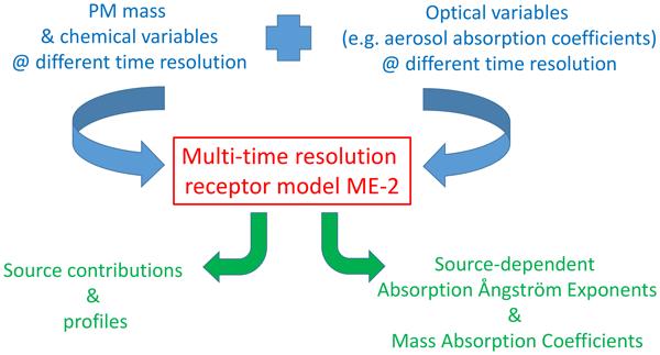 ACP - Exploiting multi-wavelength aerosol absorption