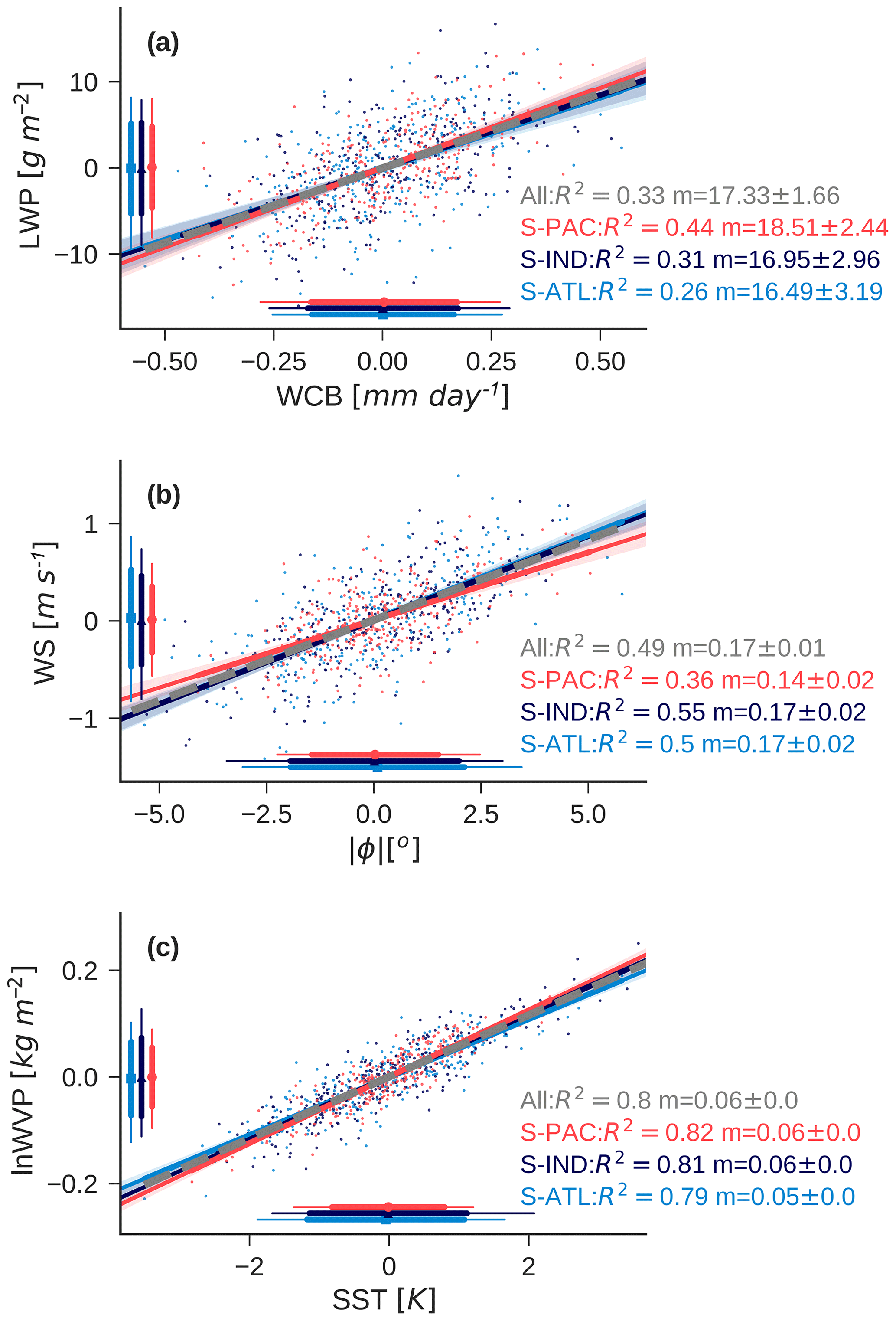 ACP - Cloud feedbacks in extratropical cyclones: insight from long