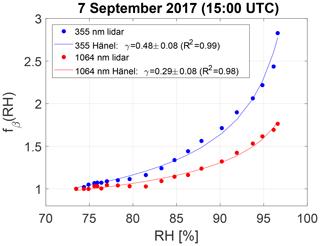 https://www.atmos-chem-phys.net/19/11651/2019/acp-19-11651-2019-f07
