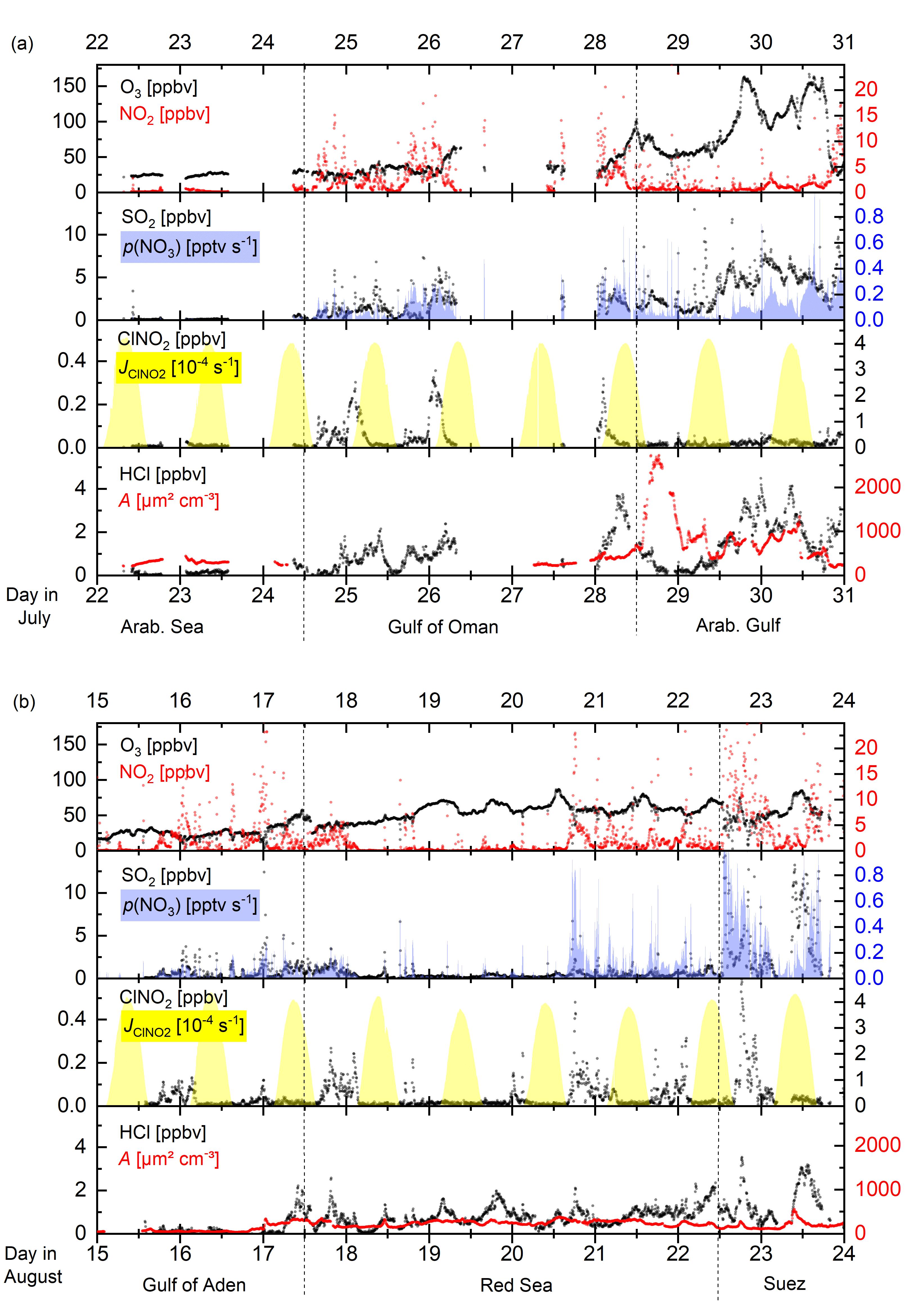 ACP - Shipborne measurements of ClNO2 in the Mediterranean