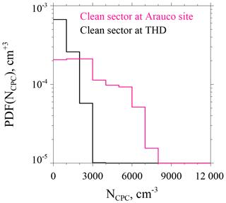 https://www.atmos-chem-phys.net/19/12377/2019/acp-19-12377-2019-f05