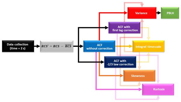 AMT - Relations - A methodology for investigating dust model