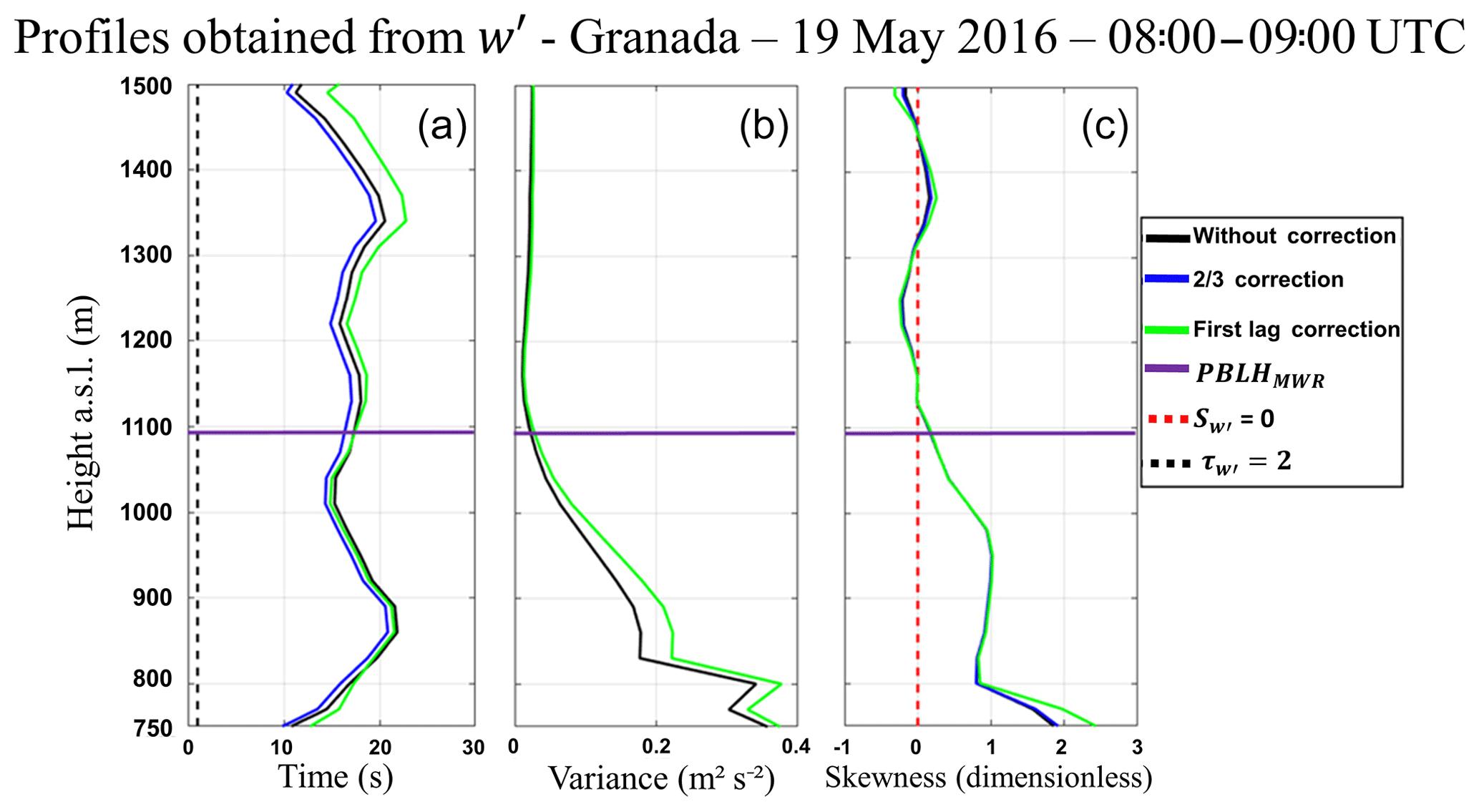 ACP - Analyzing the turbulent planetary boundary layer by