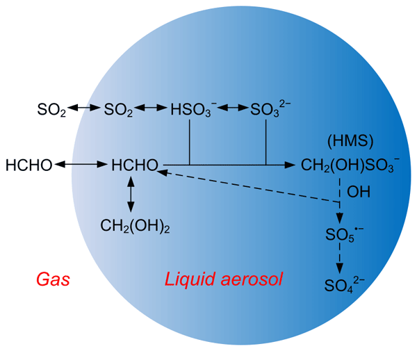 ACP - Possible heterogeneous chemistry of