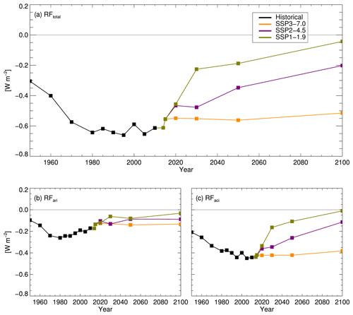 https://www.atmos-chem-phys.net/19/13827/2019/acp-19-13827-2019-f03
