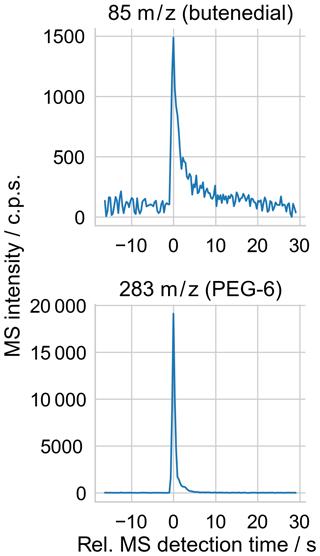 https://www.atmos-chem-phys.net/19/14195/2019/acp-19-14195-2019-f05